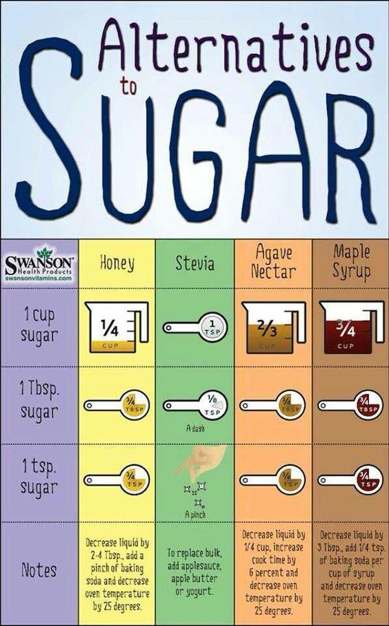 sugar conversion